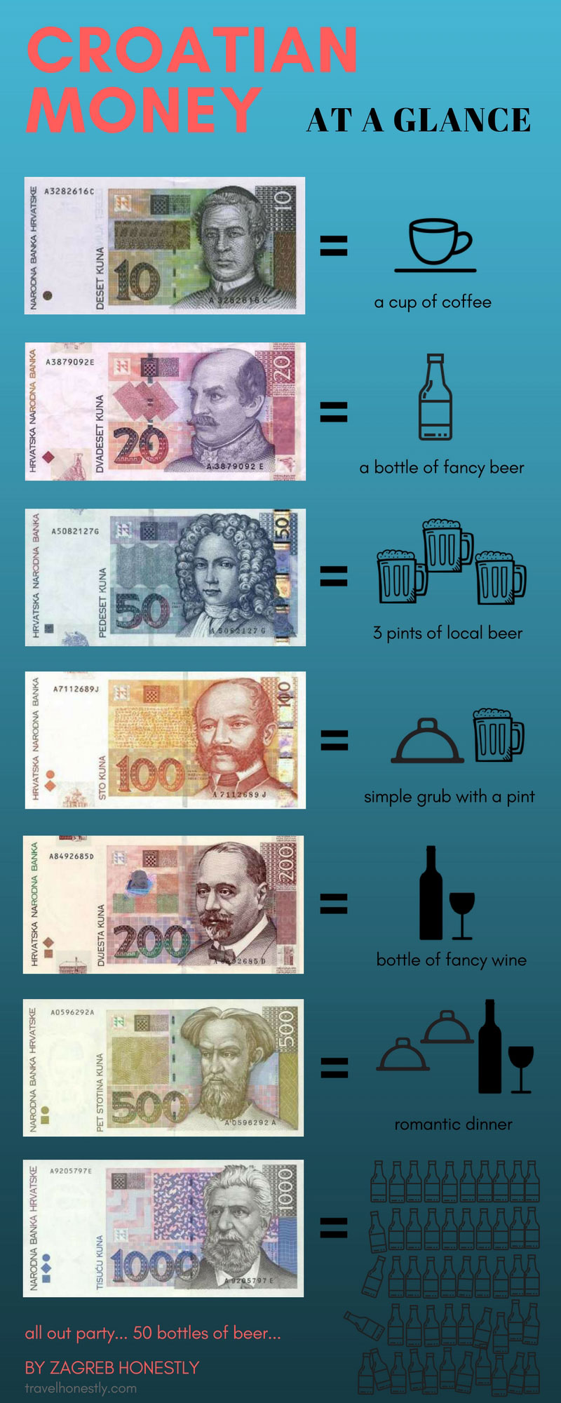 Croatian Currency Infographic Zagreb Honestly